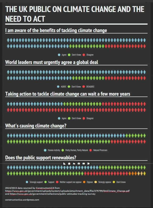 Public on climate change infographic