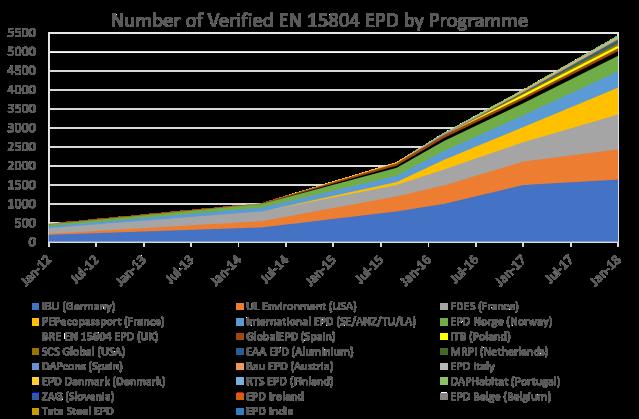 2018 EPD graph update